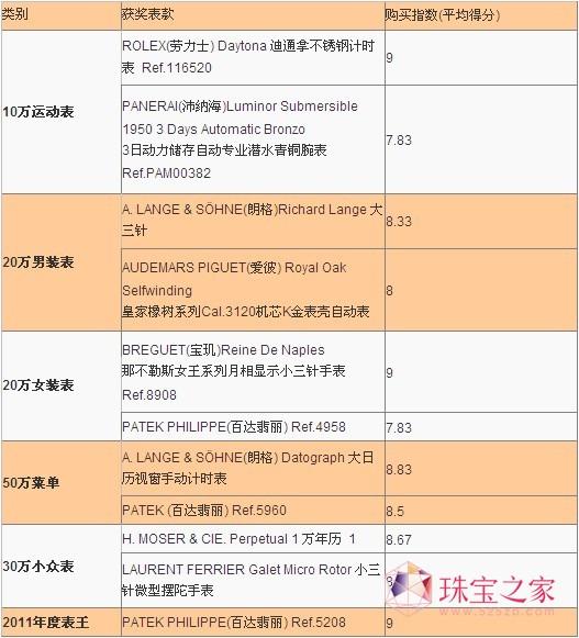 2011年腕表收藏权威榜单
